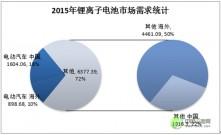 【深度】中國車用動力鋰離子電池發展現狀及預測